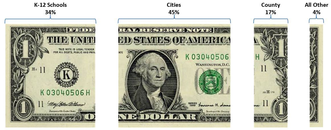 A divided dollar bill showing how property taxes are distributed.
